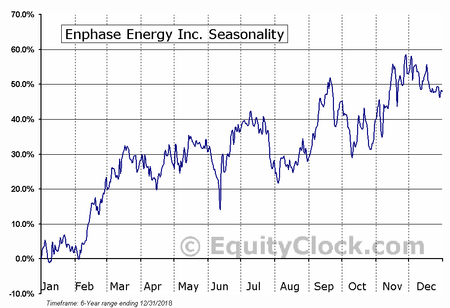 Enphase Energy Inc. (NASD:ENPH) Seasonal Chart