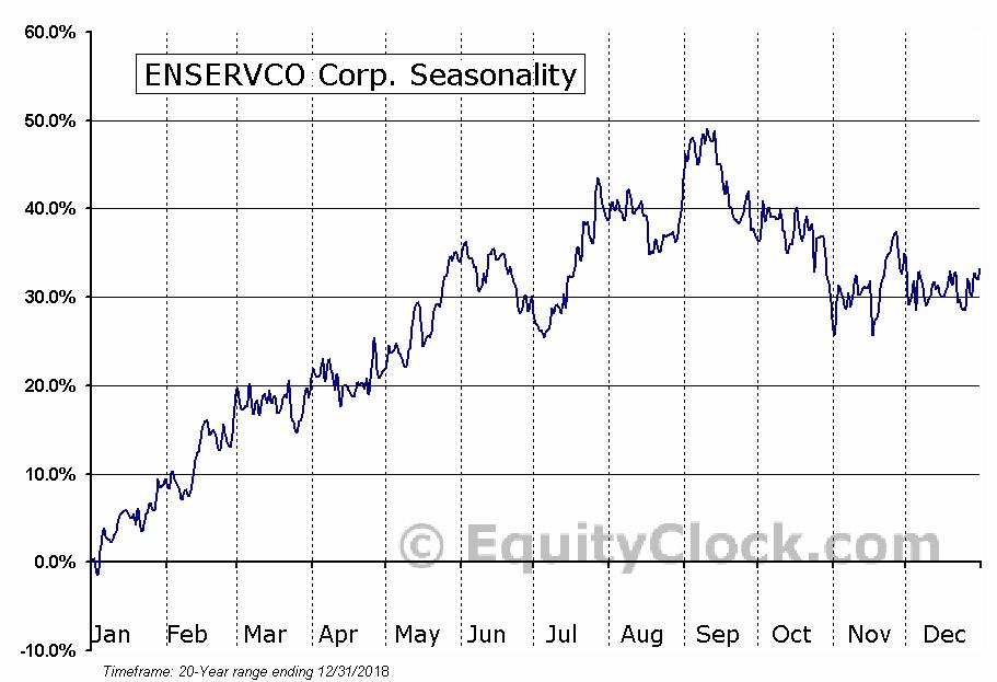 ENSERVCO Corp. (AMEX:ENSV) Seasonal Chart