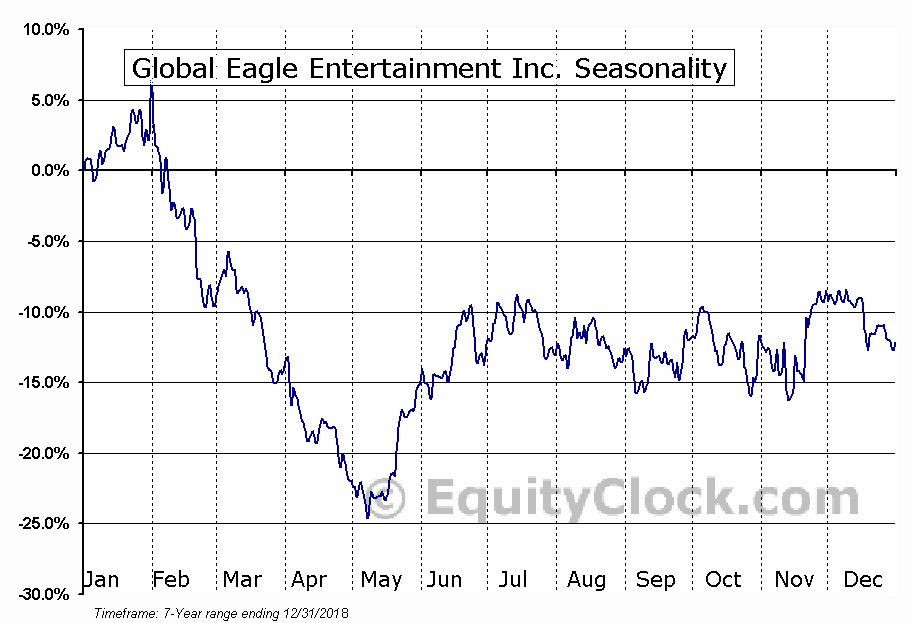 Global Eagle Entertainment Inc. (NASD:ENT) Seasonal Chart