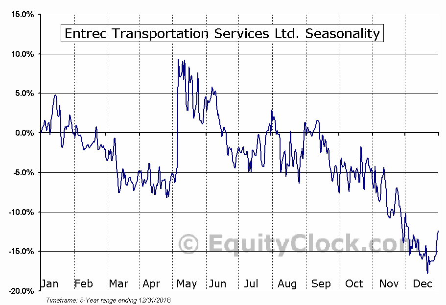 Entrec Transportation Services Ltd. (TSE:ENT.TO) Seasonal Chart