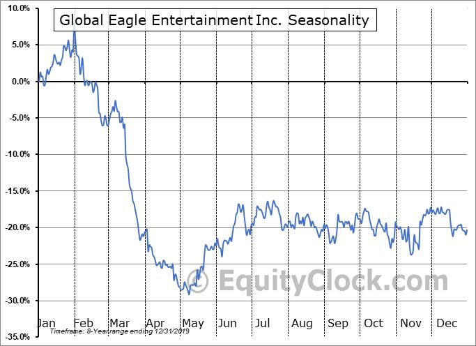 Global Eagle Entertainment Inc. (NASD:ENT) Seasonal Chart