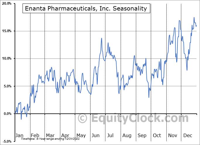 Enanta Pharmaceuticals, Inc. (NASD:ENTA) Seasonal Chart