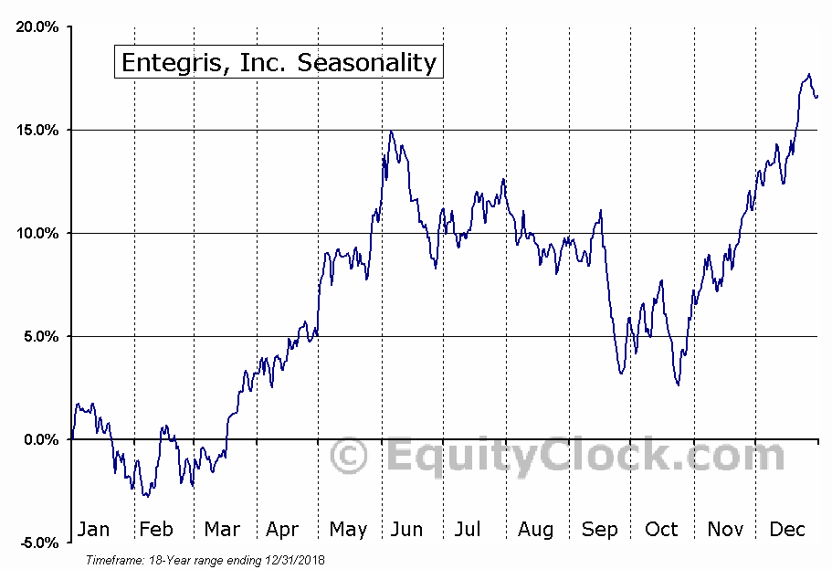 Entegris, Inc. (NASD:ENTG) Seasonal Chart