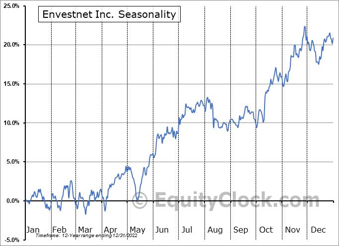 Envestnet Inc. (NYSE:ENV) Seasonal Chart