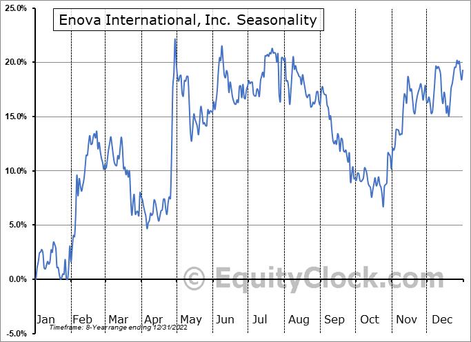 Enova International, Inc. (NYSE:ENVA) Seasonal Chart