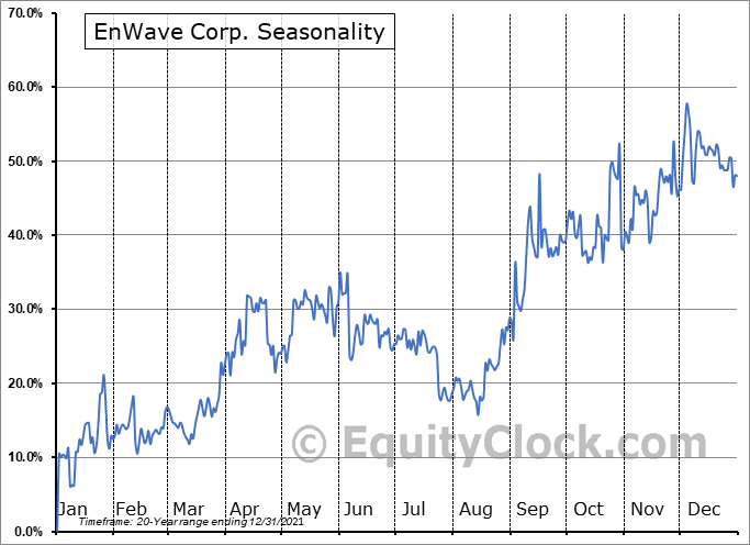EnWave Corp. (TSXV:ENW.V) Seasonal Chart