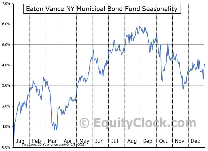 Eaton Vance NY Municipal Bond Fund (AMEX:ENX) Seasonal Chart