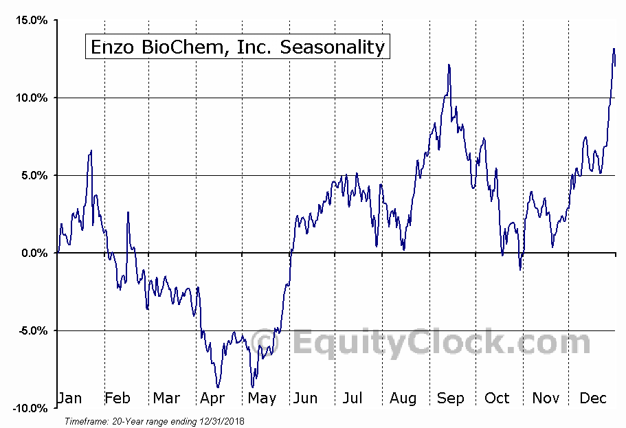 Enzo BioChem, Inc. (NYSE:ENZ) Seasonal Chart