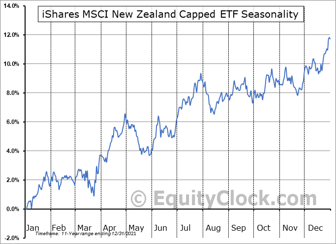 iShares MSCI New Zealand Capped ETF (NASD:ENZL) Seasonal Chart