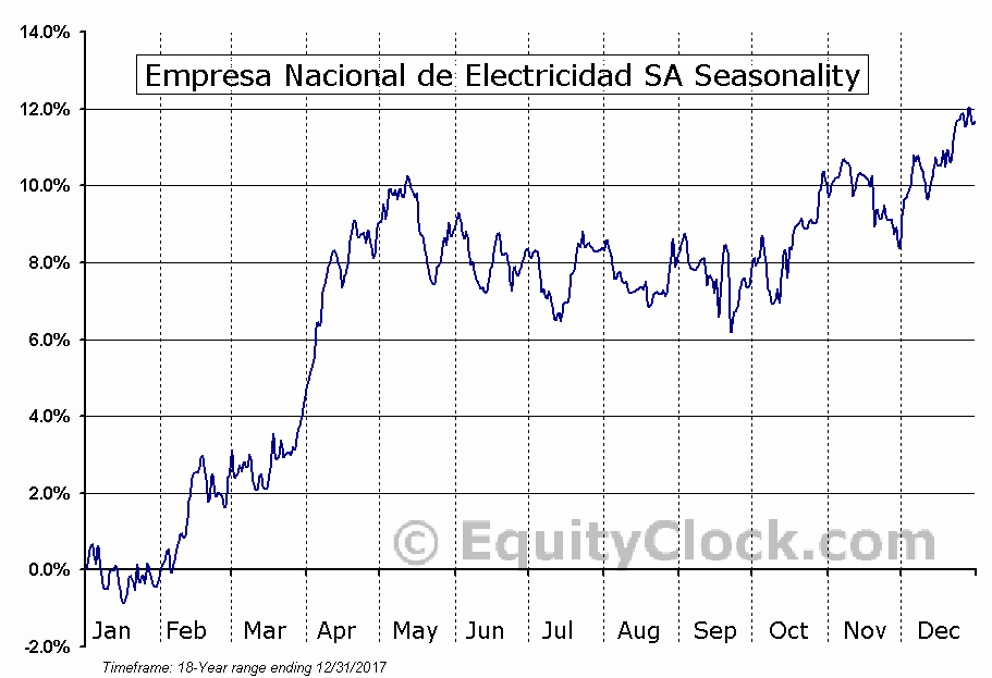 Empresa Nacional de Electricidad SA (NYSE:EOCC) Seasonal Chart