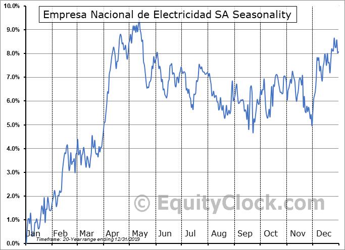 Empresa Nacional de Electricidad SA (OTCMKT:EOCCY) Seasonal Chart