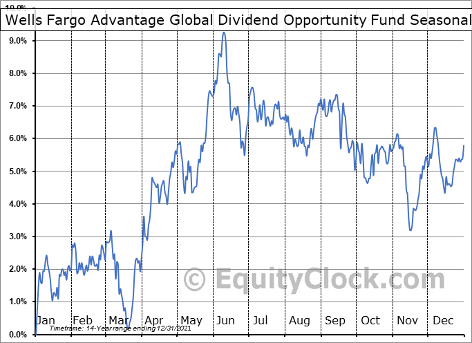 Wells Fargo Advantage Global Dividend Opportunity Fund (NYSE:EOD) Seasonal Chart