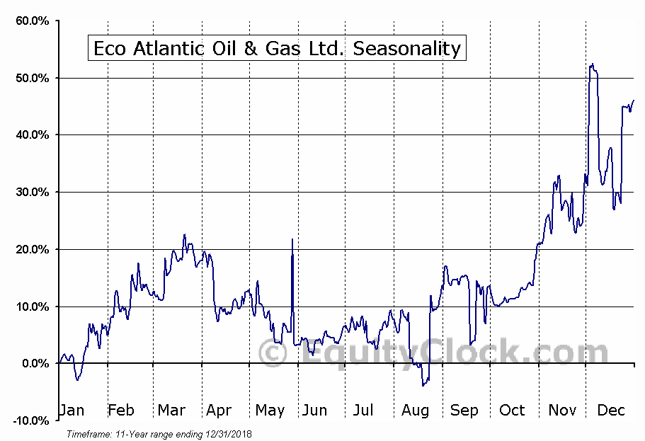 Eco Atlantic Oil & Gas Ltd. (TSXV:EOG) Seasonal Chart