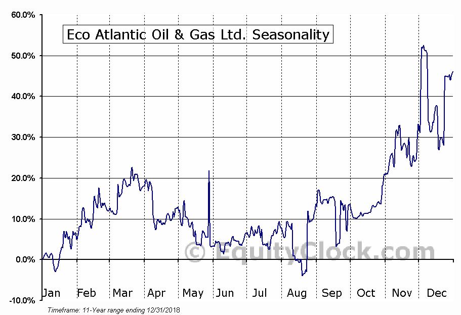Eco Atlantic Oil & Gas Ltd. (TSXV:EOG.V) Seasonal Chart