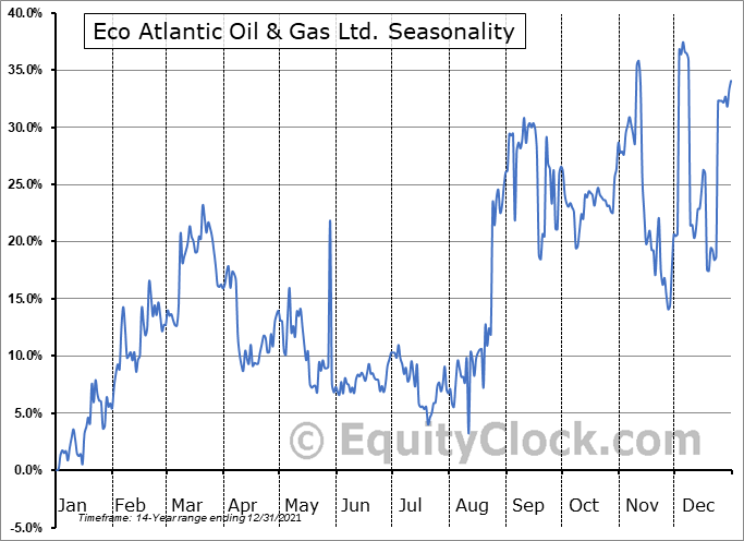 Eco Atlantic Oil & Gas Ltd. (TSXV:EOG.V) Seasonal Chart