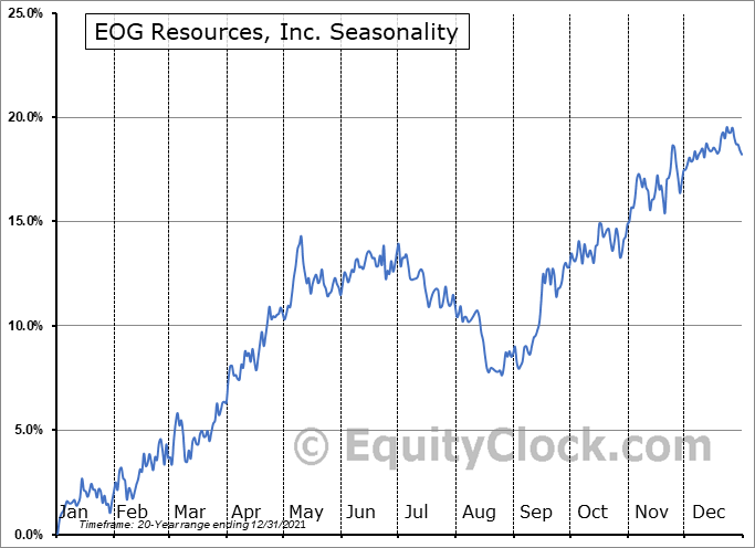 EOG Resources, Inc. (NYSE:EOG) Seasonal Chart