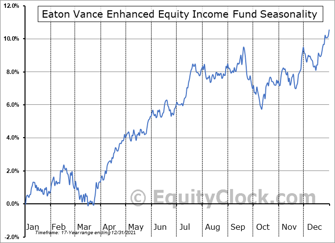 Eaton Vance Enhanced Equity Income Fund (NYSE:EOI) Seasonal Chart
