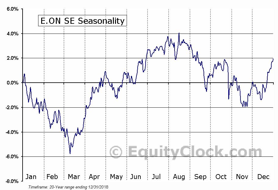 E.ON SE (OTCMKT:EONGY) Seasonal Chart