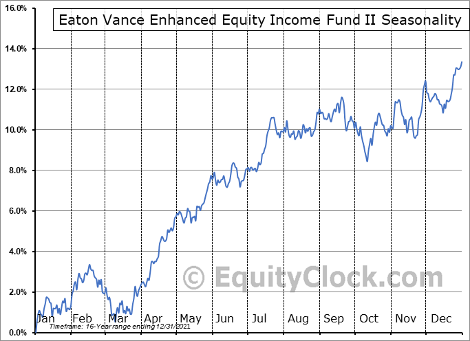 Eaton Vance Enhanced Equity Income Fund II (NYSE:EOS) Seasonal Chart