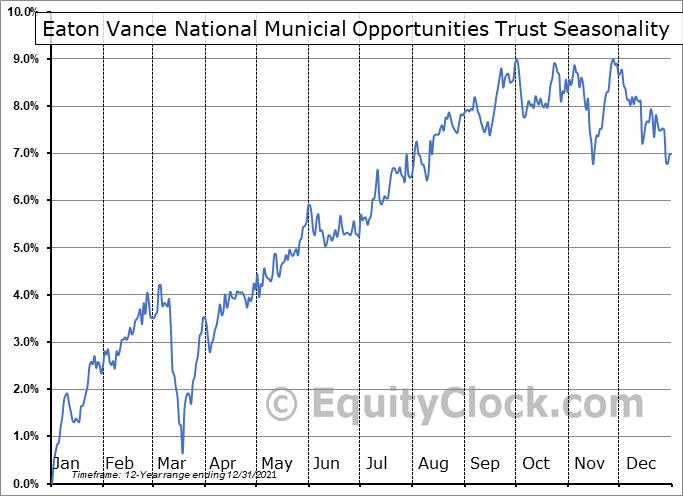 Eaton Vance National Municial Opportunities Trust (NYSE:EOT) Seasonal Chart