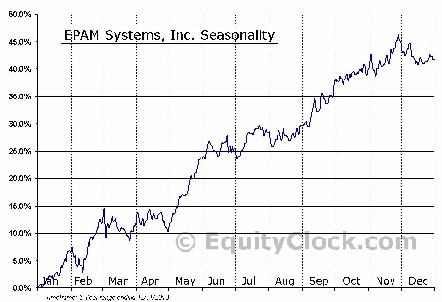 EPAM Systems, Inc. (NYSE:EPAM) Seasonal Chart