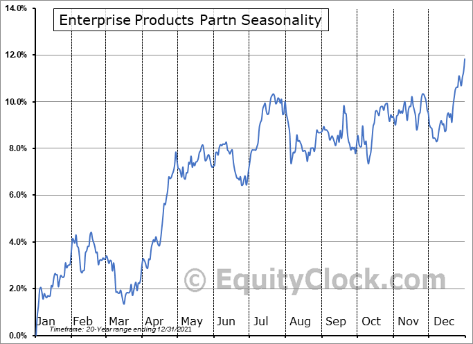 Enterprise Products Partn (NYSE:EPD) Seasonal Chart