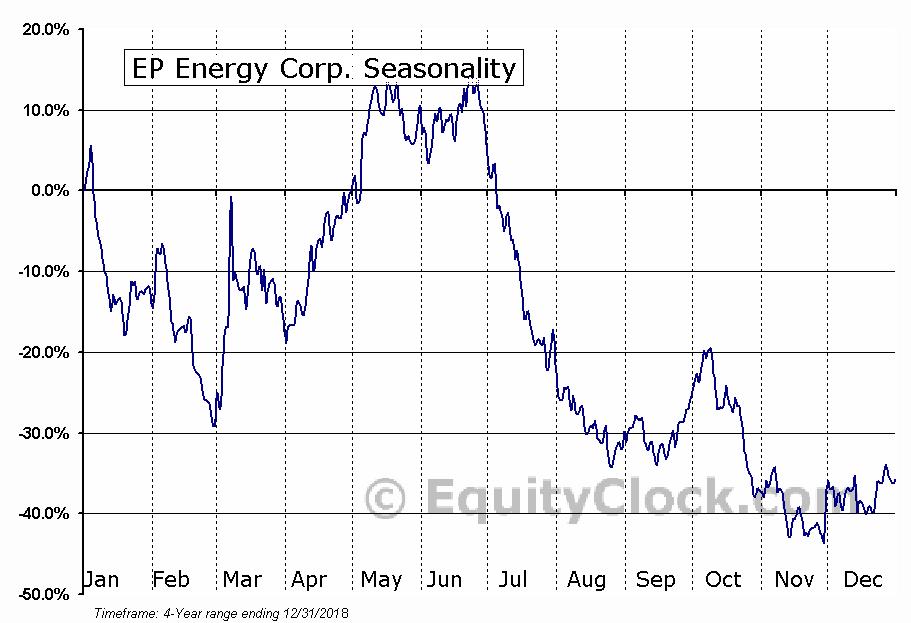 EP Energy Corp. (NYSE:EPE) Seasonal Chart