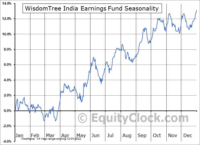 WisdomTree India Earnings Fund (NYSE:EPI) Seasonal Chart