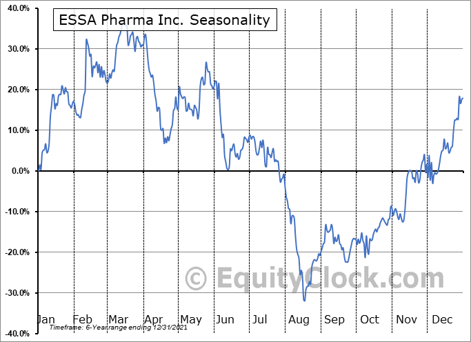 ESSA Pharma Inc. (NASD:EPIX) Seasonal Chart