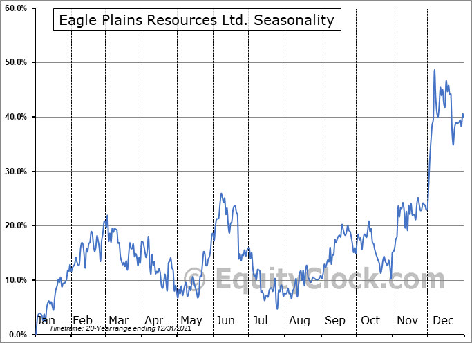Eagle Plains Resources Ltd. (TSXV:EPL.V) Seasonal Chart