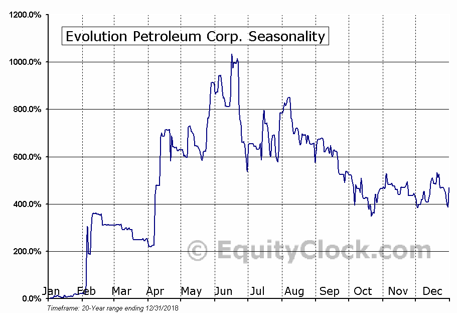 Evolution Petroleum Corp. (AMEX:EPM) Seasonal Chart