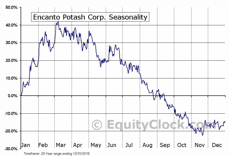 Encanto Potash Corp. (TSXV:EPO) Seasonal Chart