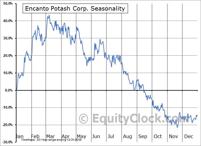 Encanto Potash Corp. (TSXV:EPO.V) Seasonal Chart