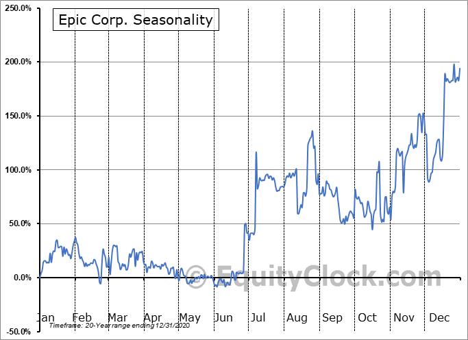 Epic Corp. (OTCMKT:EPOR) Seasonal Chart