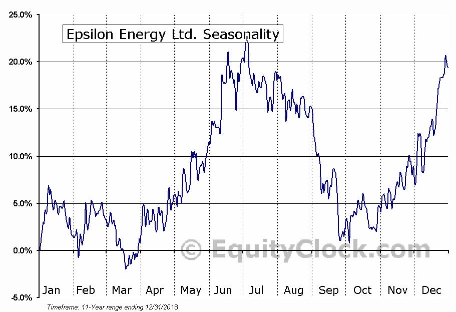 Epsilon Energy Ltd. (TSE:EPS) Seasonal Chart