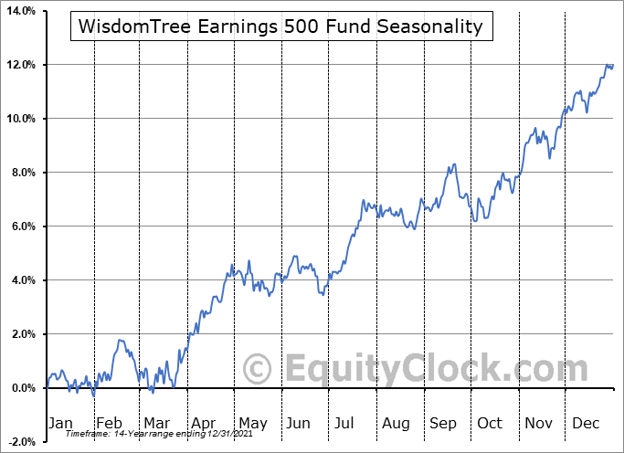 WisdomTree Earnings 500 Fund (NYSE:EPS) Seasonal Chart
