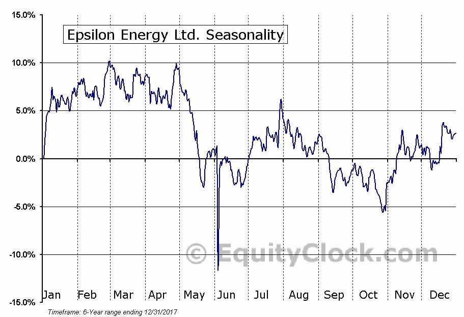 Epsilon Energy Ltd. (OTCMKT:EPSEF) Seasonal Chart