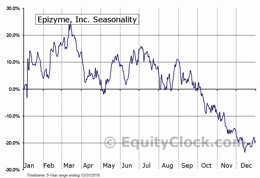 Epizyme, Inc. (NASD:EPZM) Seasonal Chart