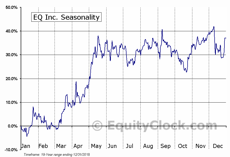EQ Inc. (TSXV:EQ.V) Seasonal Chart
