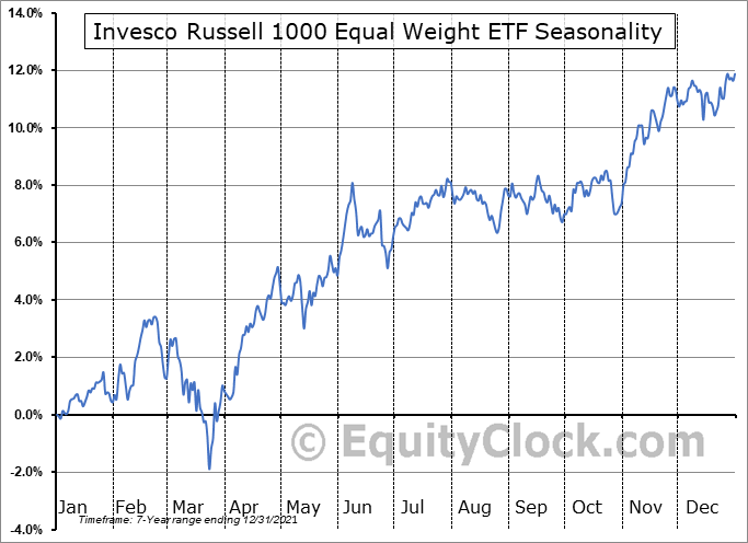 Invesco Russell 1000 Equal Weight ETF (AMEX:EQAL) Seasonal Chart