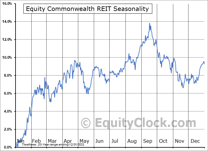Equity Commonwealth REIT (NYSE:EQC) Seasonal Chart