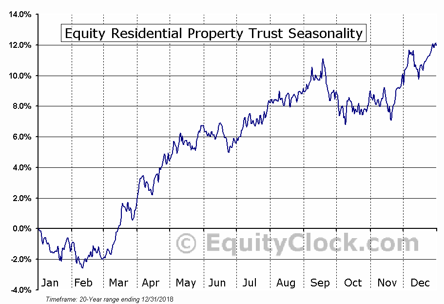 Equity Residential (NYSE:EQR) Seasonal Chart