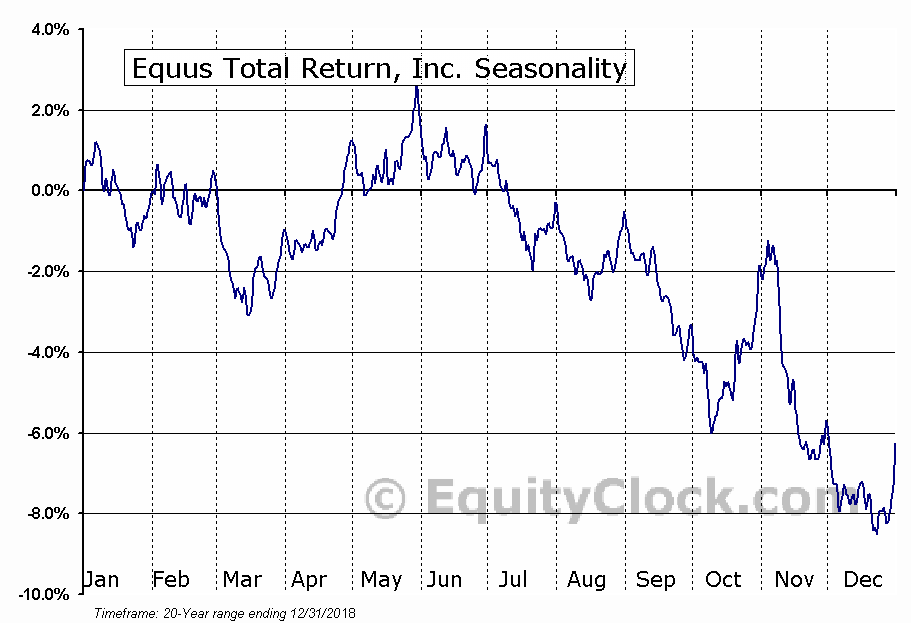 Equus Total Return, Inc. (NYSE:EQS) Seasonal Chart