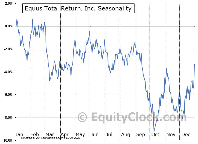 Equus Total Return, Inc. (NYSE:EQS) Seasonal Chart