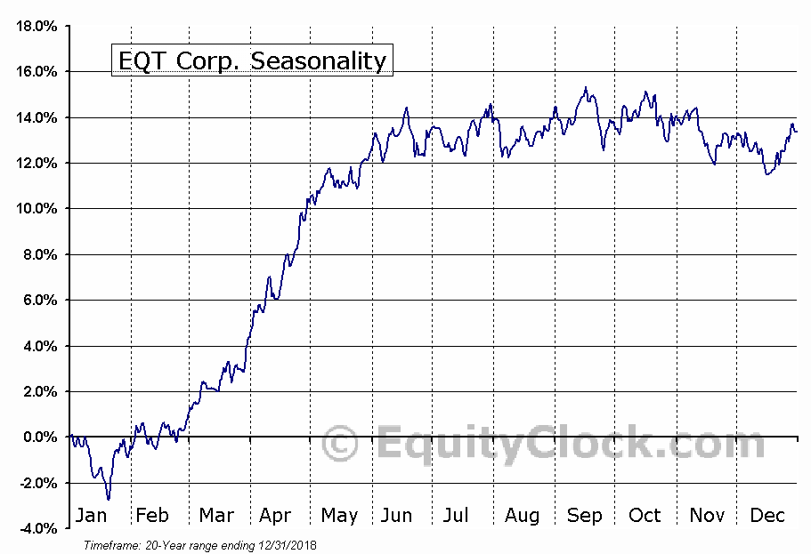 EQT Corporation  (NYSE:EQT) Seasonal Chart