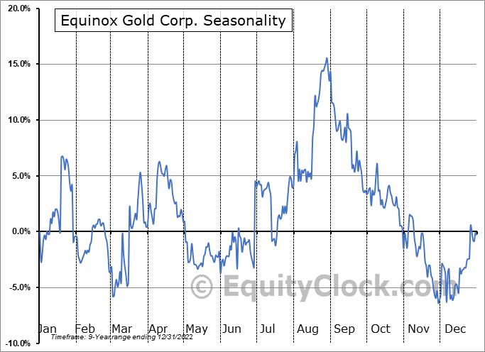 Equinox Gold Corp. (AMEX:EQX) Seasonal Chart