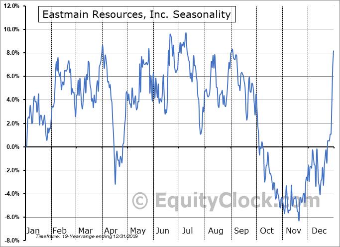 Eastmain Resources, Inc. (TSE:ER.TO) Seasonal Chart