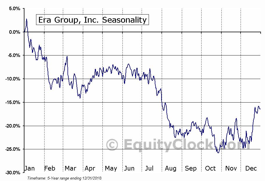 Era Group, Inc. (NYSE:ERA) Seasonal Chart