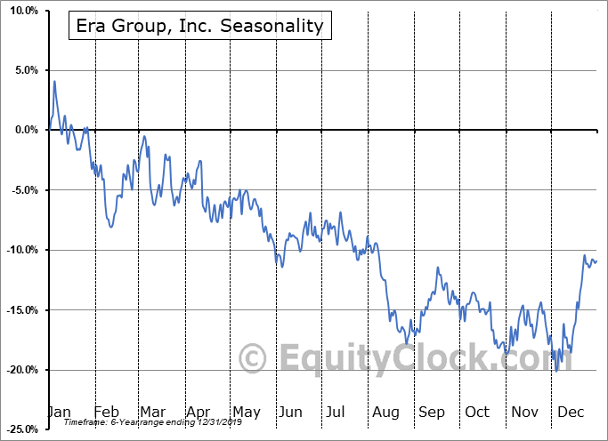 Era Group, Inc. (NYSE:ERA) Seasonal Chart