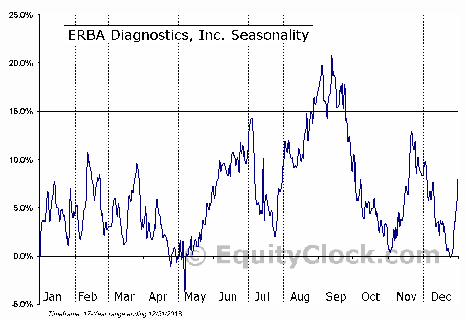ERBA Diagnostics, Inc. (OTCMKT:ERBA) Seasonal Chart